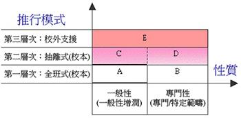 這是一幅圖像說明香港資優教育所採用的三層架構模式